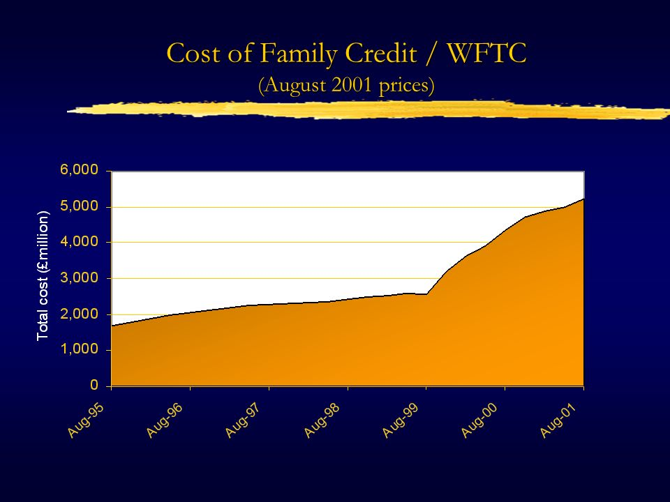 Cost of childcare subsidies in FC/WFTC (August 2001 prices)