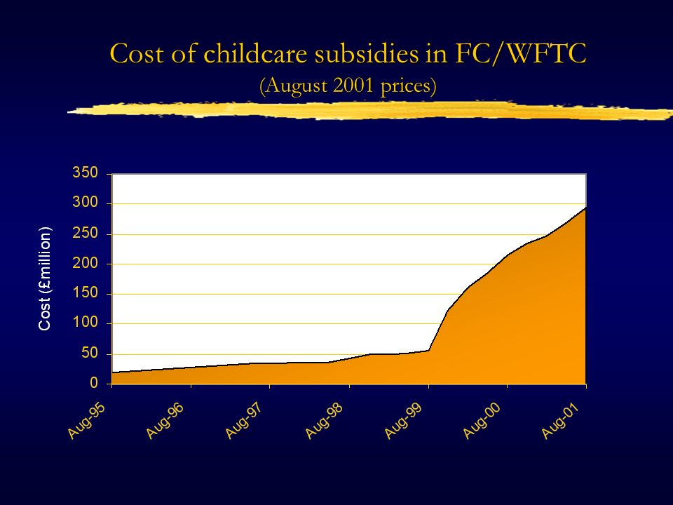 Value of Childcare Subsidies as a Percentage of Total Cost of WFTC/FC