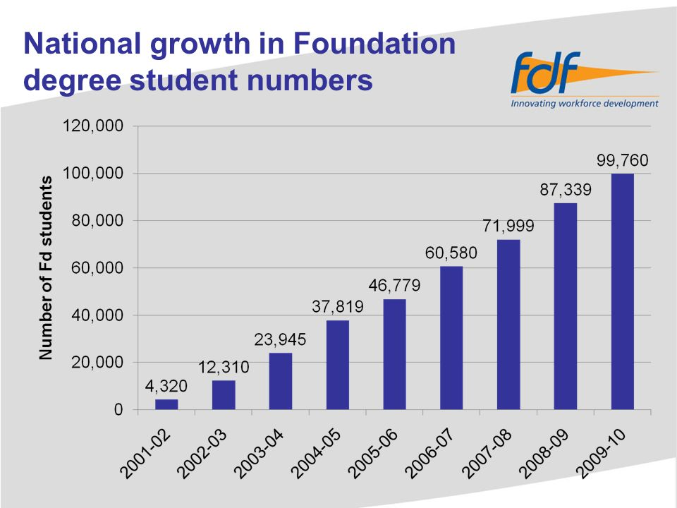 Regional growth in Foundation degree student numbers