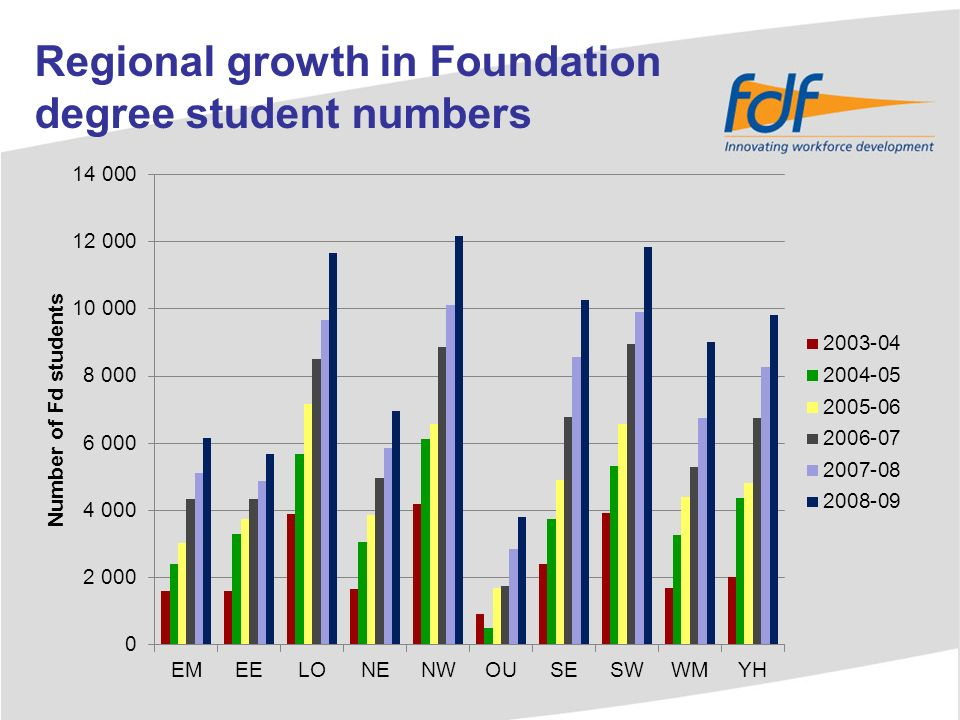 Number of Fd courses running (2008-09)