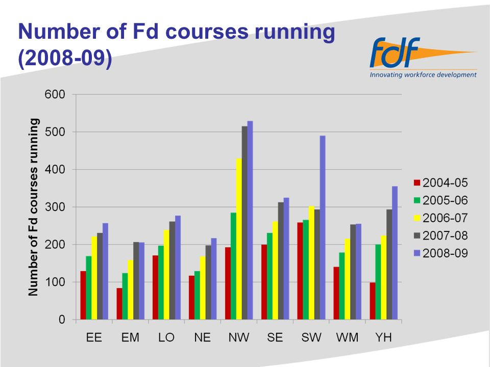 Who teaches Fd students?