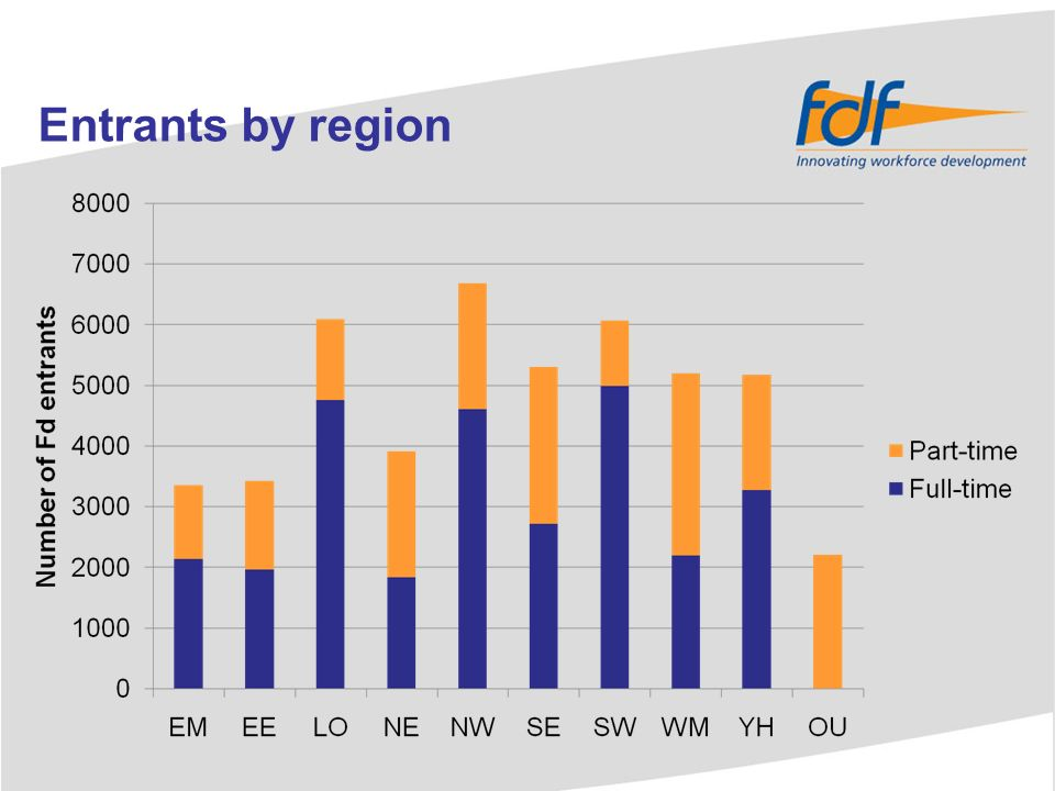 Entrants by subject area