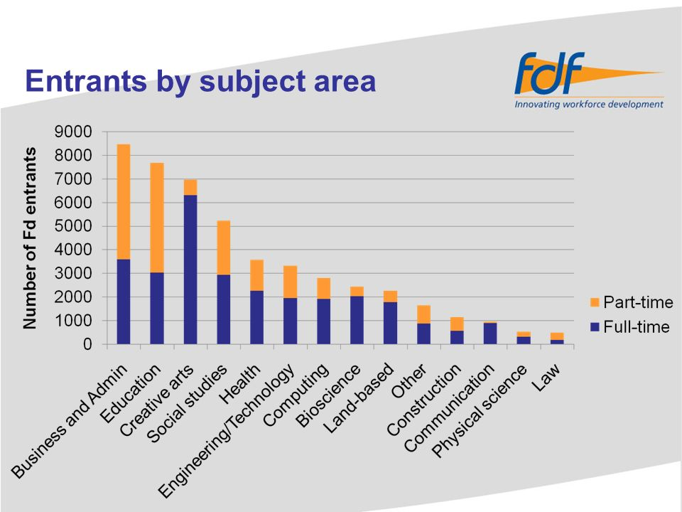 Widening access (Fd entrants) Institution type Age group % full-timers from low participation neighbourhoods % part-timers from low participation neighbourhoods FECYoung Mature 22% 24% 21% 22% HEIYoung Mature 15% 16% 19%