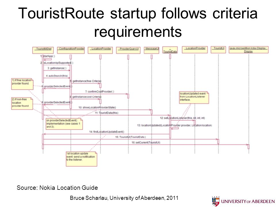 TouristRoute is blueprint of sorts, but raises questions too Uses many classes – decomposses objects and views Might be better to use fewer, test if need performance, or other issues resolved Bruce Scharlau, University of Aberdeen, 2011