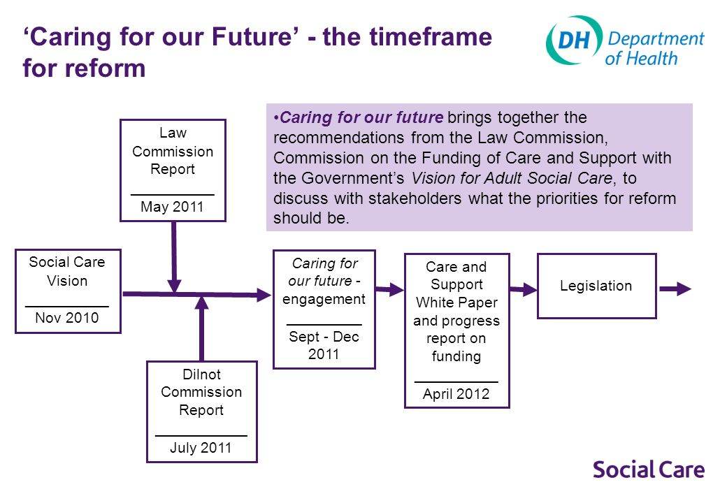 The social care market Shaping local care services: how could we ensure there is a wide range of organisations that provide innovative and responsive care services and that respond to peoples needs and choices.