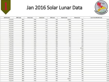 Jan 2016 Solar Lunar Data.