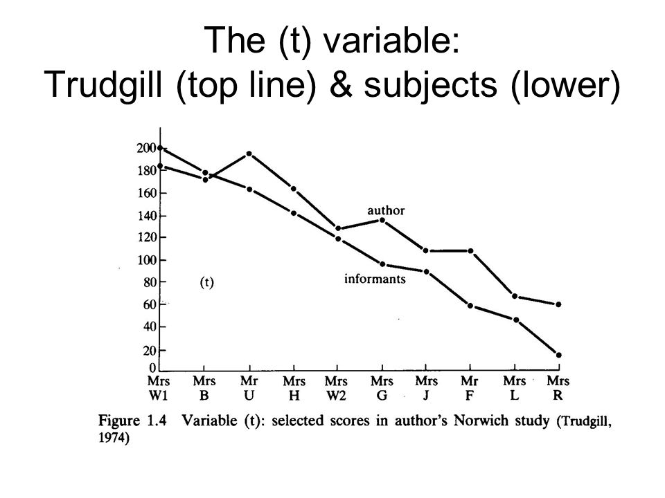 The (t ) variable: Trudgill (top line) & subjects (lower)