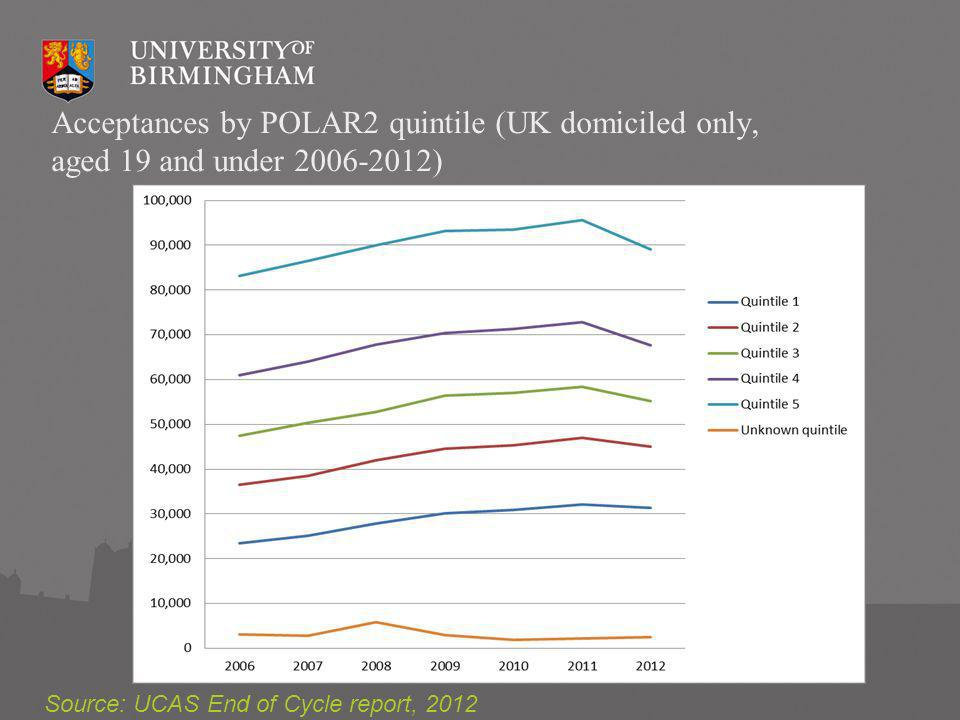Entry rates of advantaged and disadvantaged English 18- year-olds to higher tariff institutions and all institutions Source: UUK Analytical Briefing – Undergraduate Admissions 2012, March 2013
