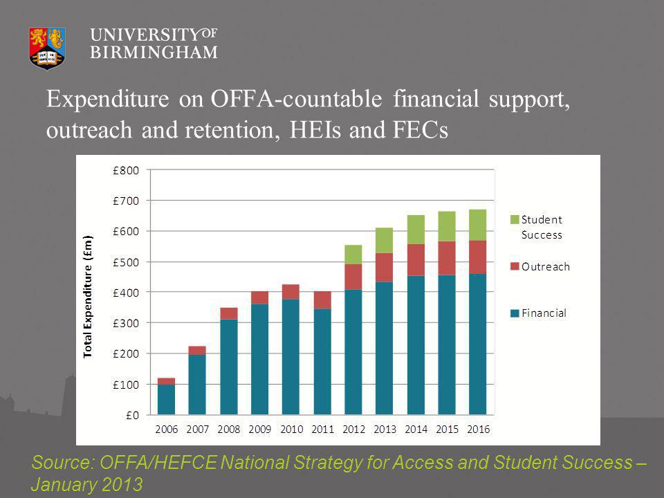University spend on WP activities In 2010-11, spending under access agreements comprised c£424m (24.4% of higher fee income) Of this: £378m (21.7% of higher fee income) was spent on financial support for students £46m (2.7% of higher fee income) was spent on additional outreach or other WP activities From 2012 the spending is set to increase to a total of £672m by 2016-17 (excluding the Governments contribution to the NSP).