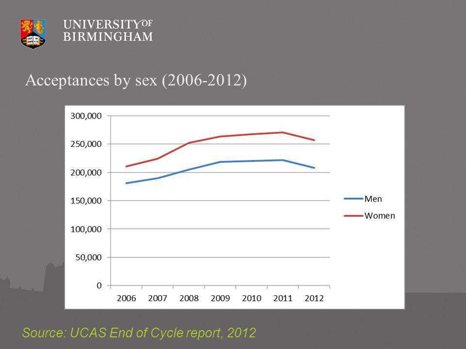 Acceptances by ethnicity (UK domiciled only 2006-2012) Source: UCAS End of Cycle report, 2012