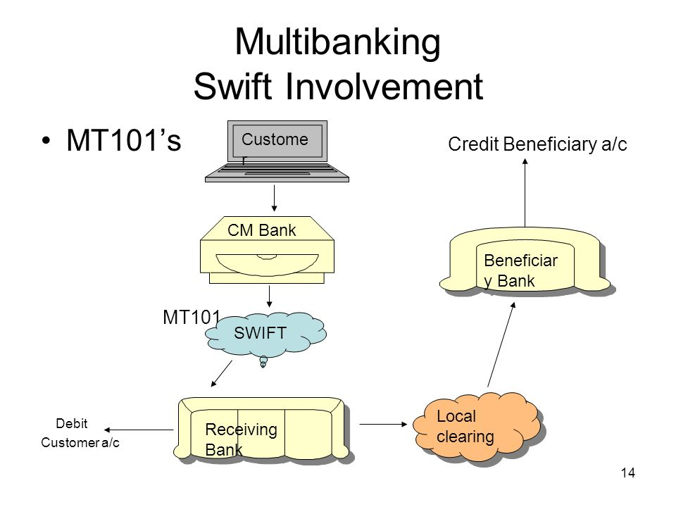 15 Multibanking Swift Involvement Multibank reporting Customer Corporate Electronic banking system Multibank reporting MT940/1/2 MT940 MT940/1/2 Lead banks own customer A/cs at other banks A/cs at own a/cs In country In country and o/s branches o/s Lead CM Bank SWIFT Networ k