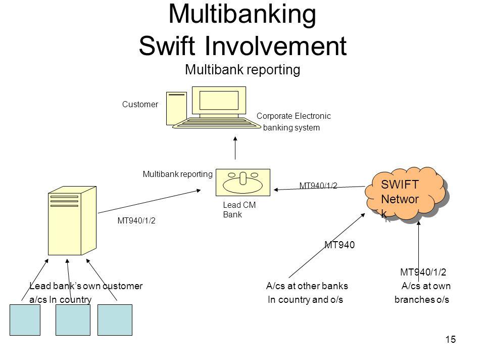 16 Multibanking Swift Involvement Corporate Access to SWIFT MA-CUG Co A Co B Co C SWIFTNe t MACUG Sponsor Bank Bank 1 Bank 2 Bank 3