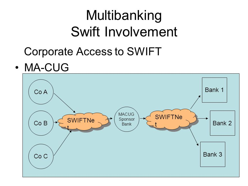 17 Multibanking Swift Involvement But a company may need to join multiple MA-CUGs to cover all its banking needs Have been criticised as being –High cost –Administratively cumbersome –Preserves a restrictive, proprietary relationship