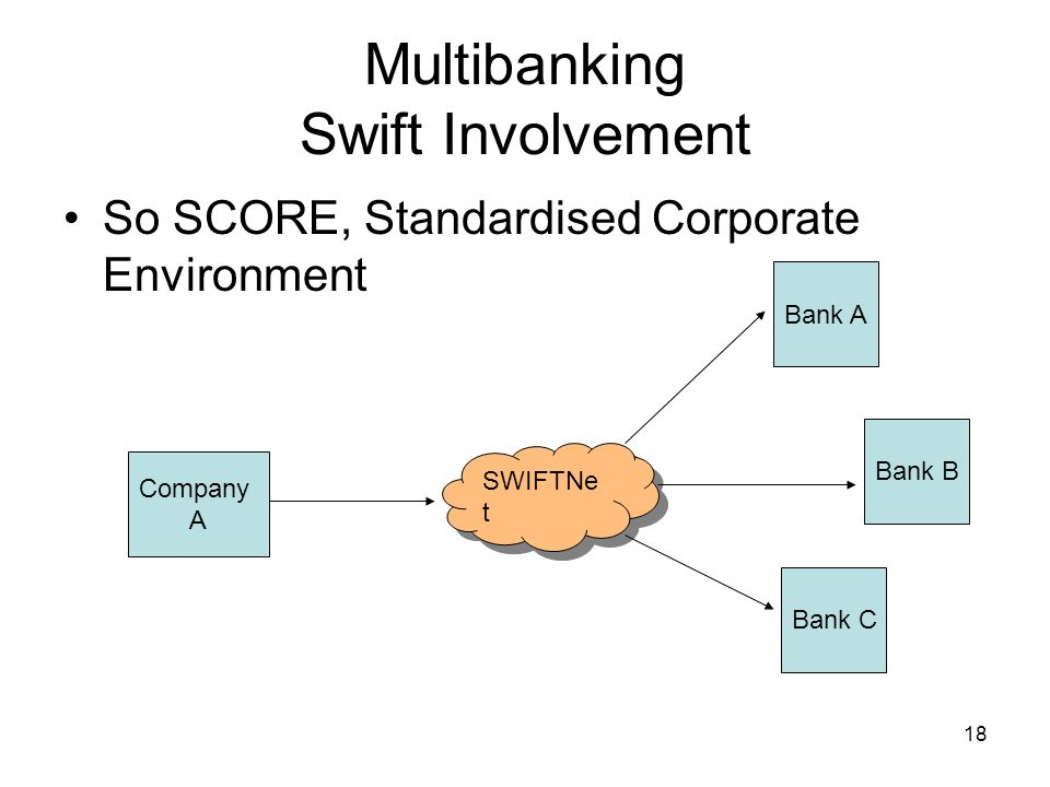 19 Multibanking Swift Involvement SCORE Company must be listed Countries must support FATF Companies must comply with corporate governance and reporting requirements