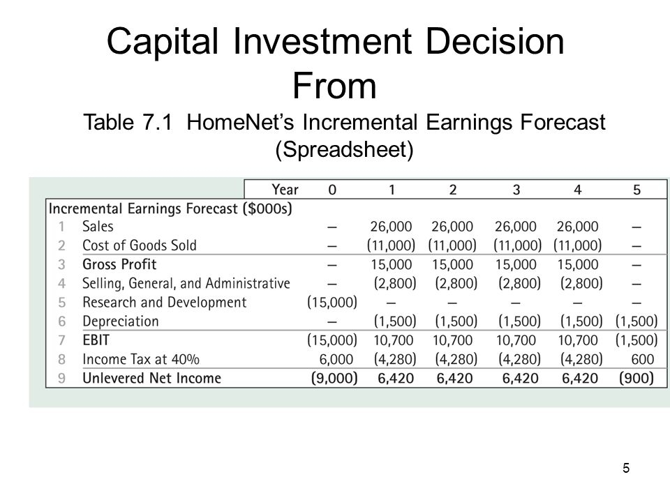 6 Capital investment Decision To Table 7.3 Calculation of HomeNets Free Cash Flow (Including Cannibalization and Lost Rent)