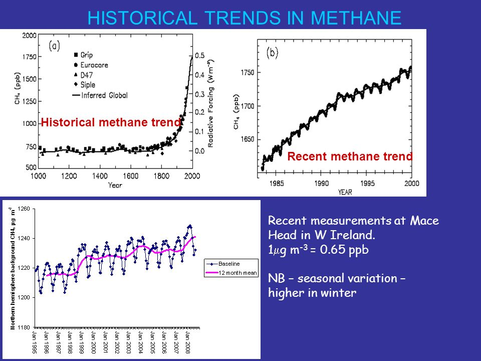 GLOBAL DISTRIBUTION OF METHANE NOAA/CMDL surface air measurements Seasonal dependence – higher in winter than summer (maximum in NH correlates with minimum in SH).