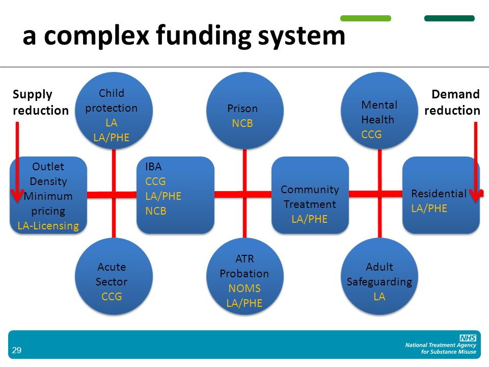 where we need to get to Quality Treatment System- Driven by local need – NICE and other guidance – Appropriately qualified staff – Appropriately commissioned – Inspected by CQC – NATMS Recovery focussed – Mutual Aid – Wider than the medical interventions Greater integration – PHE for substance misuse – Across multiple domains- A two way street.