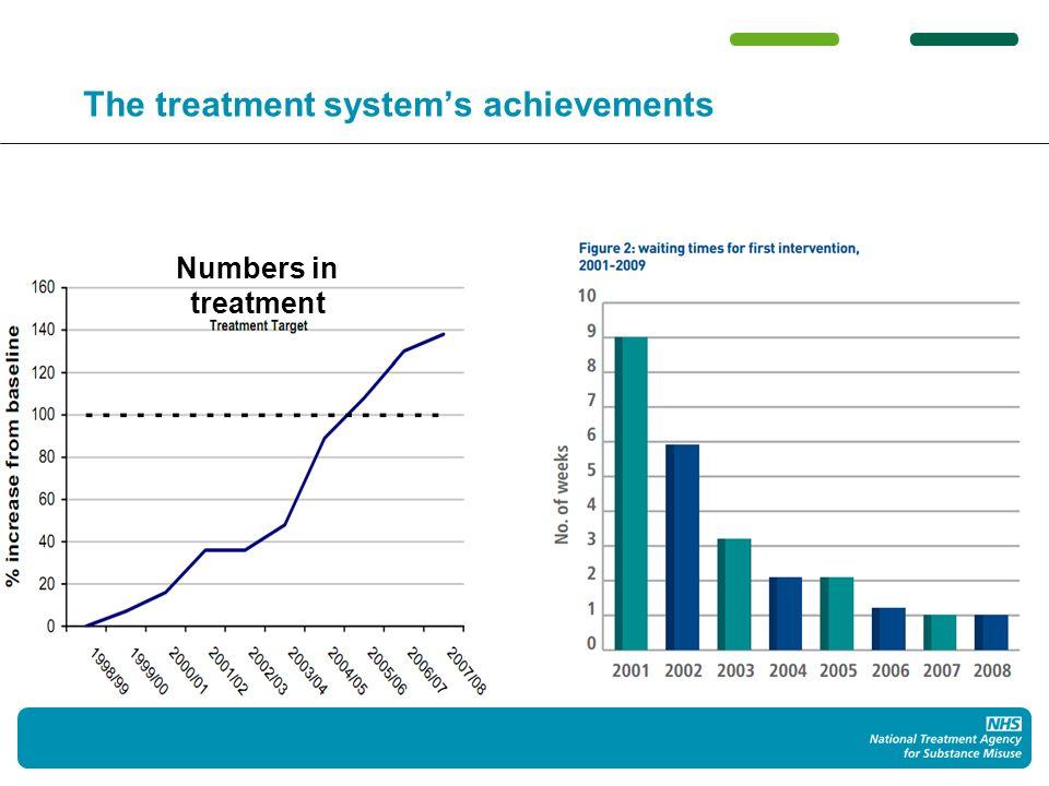 The treatment systems achievements