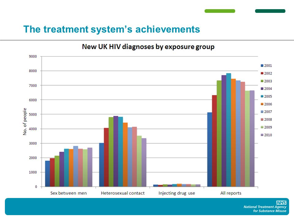 Global HIV prevalence in people who inject drugs
