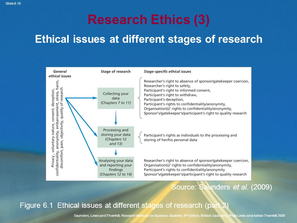 Slide 6.11 Saunders, Lewis and Thornhill, Research Methods for Business Students, 5 th Edition, © Mark Saunders, Philip Lewis and Adrian Thornhill 2009 Research Ethics (4) Two philosophical standpoints of business and management research Deontological Teleological