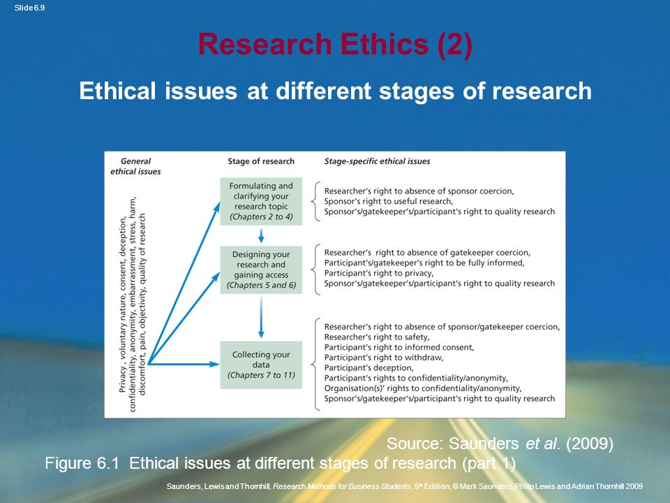 Slide 6.10 Saunders, Lewis and Thornhill, Research Methods for Business Students, 5 th Edition, © Mark Saunders, Philip Lewis and Adrian Thornhill 2009 Research Ethics (3) Ethical issues at different stages of research Source: Saunders et al.