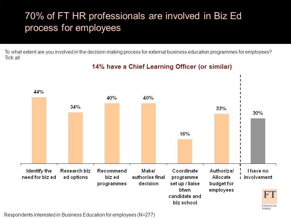 7 in 10 FT HR professionals say their company is likely to provide Business Education in future (same as 2009) Respondents interested in Business Education for employees (N=277) Thinking about 2011, is your company more or less likely now to provide employees with business education at a business or management school than it was in 2010.