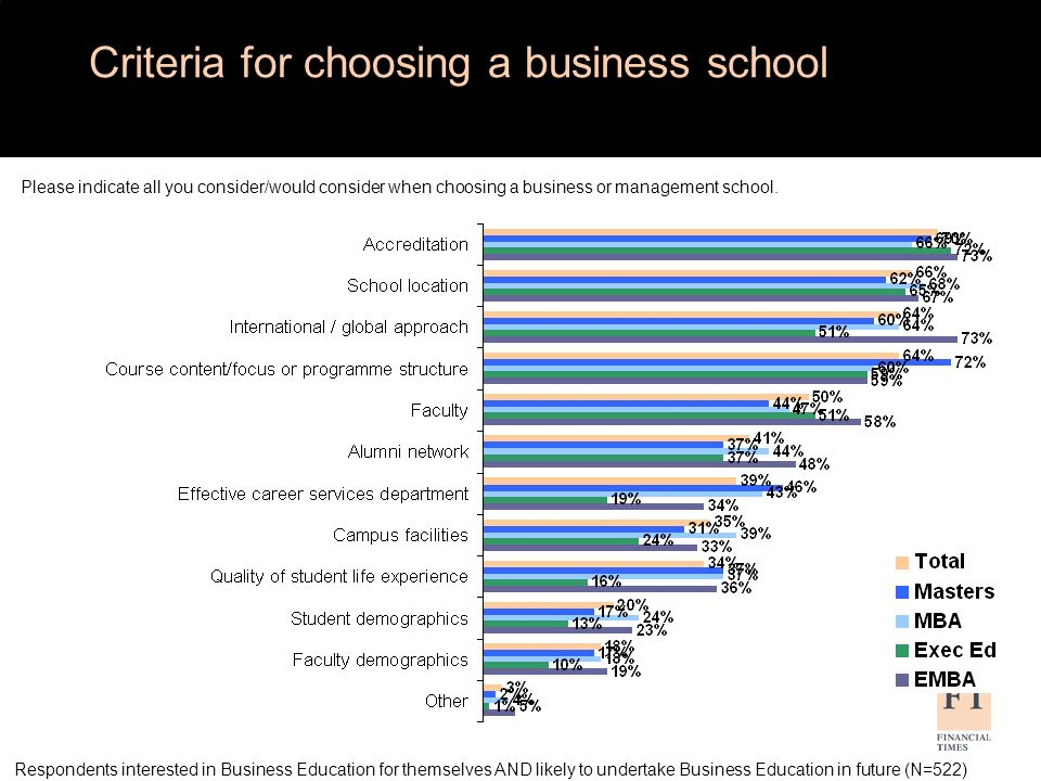 Respondents interested in Business Education for themselves AND likely to undertake Business Education in future (N=522) Criteria for choosing a business programme Please indicate all criteria you consider/would consider when choosing a business or management programme.
