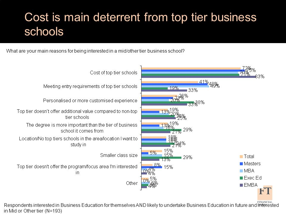 EMBA & MBA more likely to consider top tier; Exec Ed and Masters more likely to not consider by tier Would you say you are considering/would consider top, middle or other tier business schools.