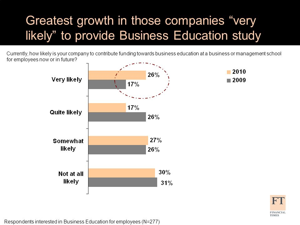 Most Companies that Dont Provide BizEd dont Have Budget Allocation Why does your company not contribute funding towards business education at a business or management school for employees.