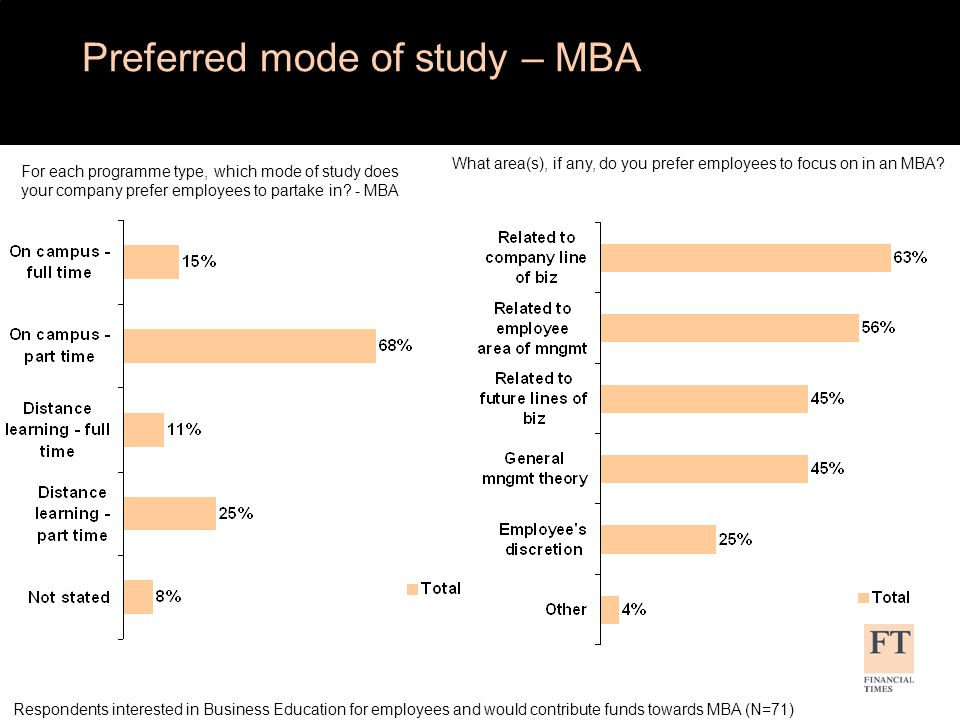 For each programme type, which mode of study does your company prefer employees to partake in.