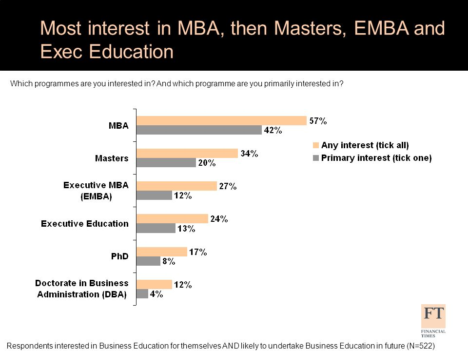 Respondents interested in Business Education for themselves AND likely to undertake Business Education in future AND primarily interested in a Masters programme (N=106); MBA (N=218); EMBA (N=64) Which mode of study are you interested in for each programme type.