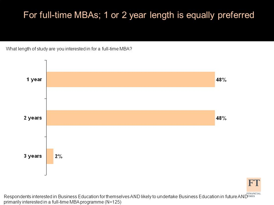 What areas are you interested in focusing on during your MBA.