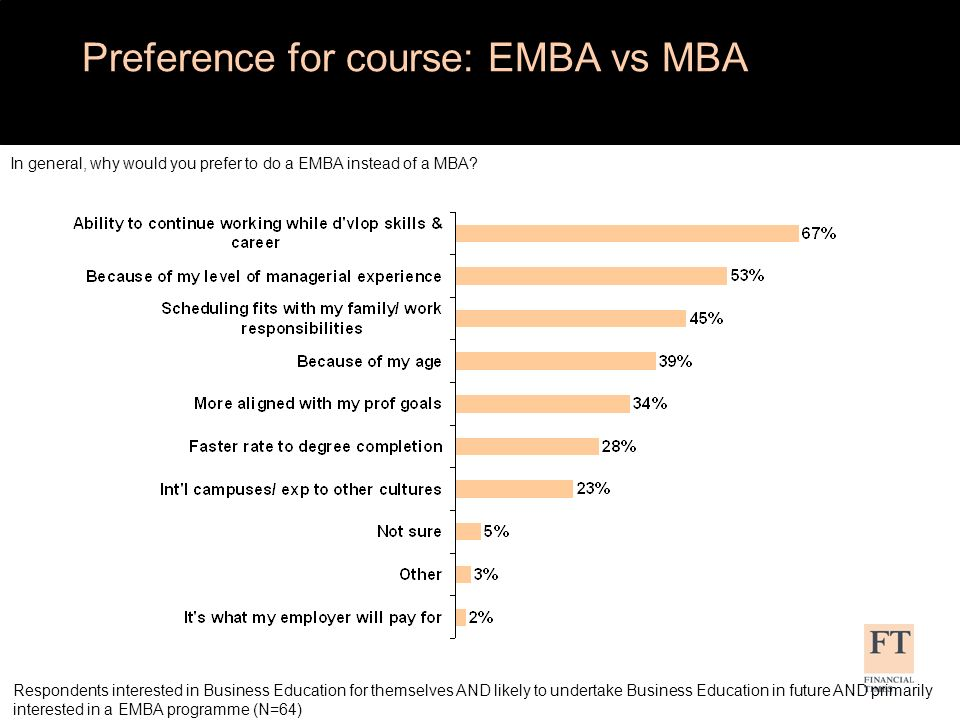 Preference for EMBA over MBA by age In general, why would you prefer to do a EMBA instead of a MBA.