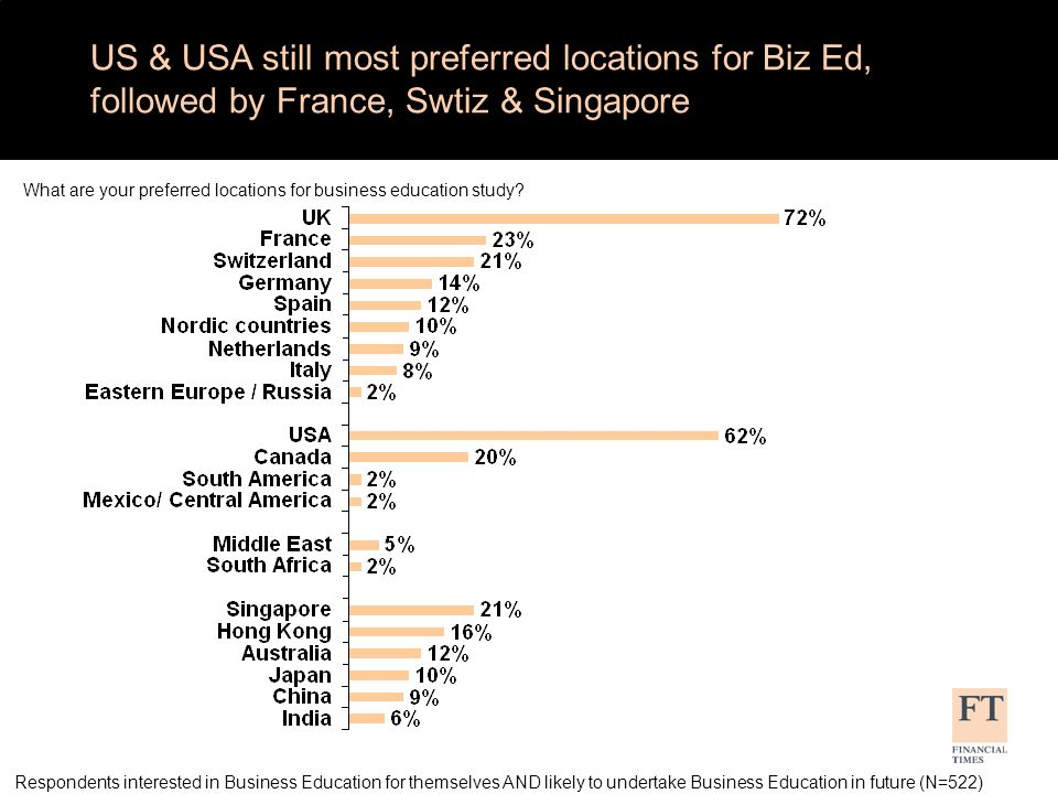 Preference by region (above 15%) Respondents interested in Business Education for themselves AND likely to undertake Business Education in future (N=522) What are your preferred locations for business education study.