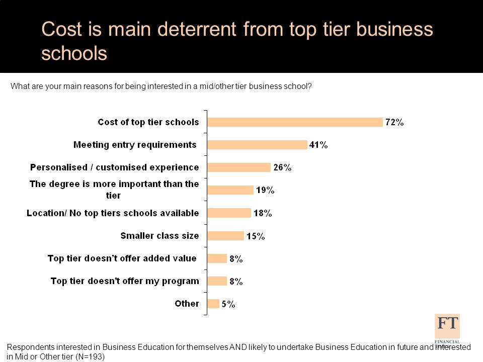 Business school, then programme, then University reputation most influences where to undertake Biz Ed study Please rank the following in order of the influence of their reputation on your decision where to undertake business education Respondents interested in Business Education for themselves AND likely to undertake Business Education in future (N=522)