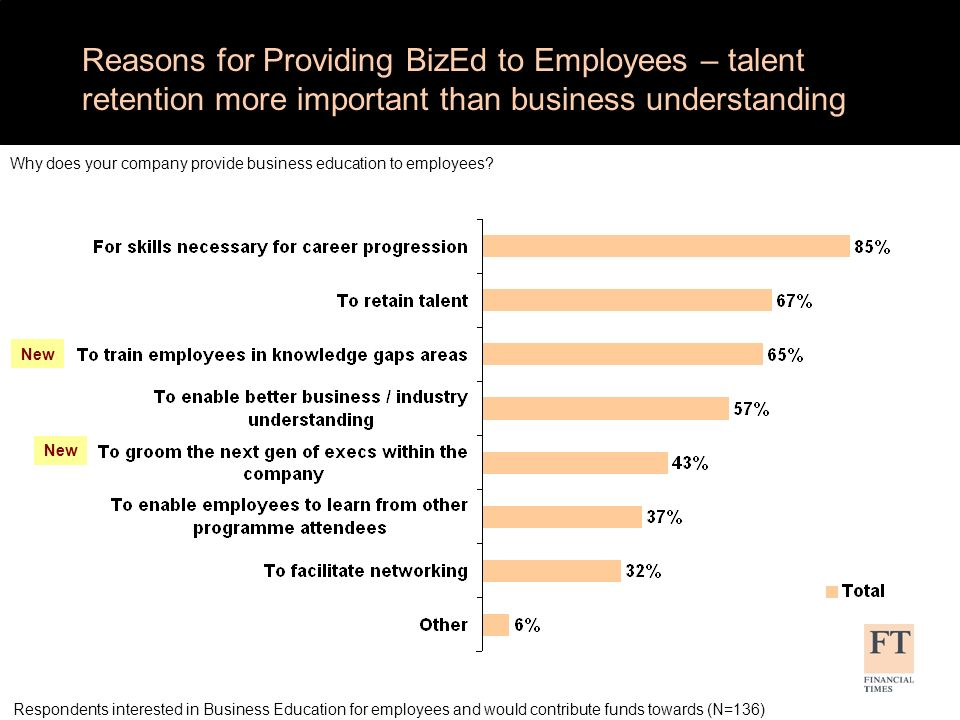 What Companies Expect Employees to Gain from BizEd – networking more important this year What does your company expect employees to get out of business education.