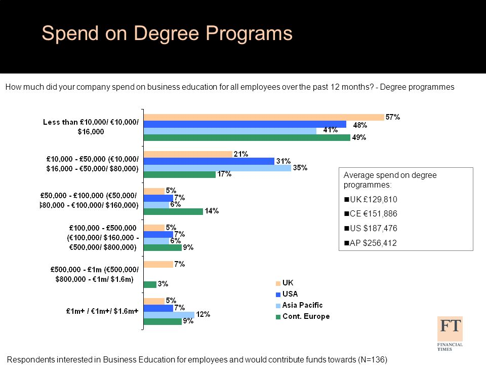 Spend on Non-Degree Programs How much did your company spend on business education for all employees over the past 12 months.