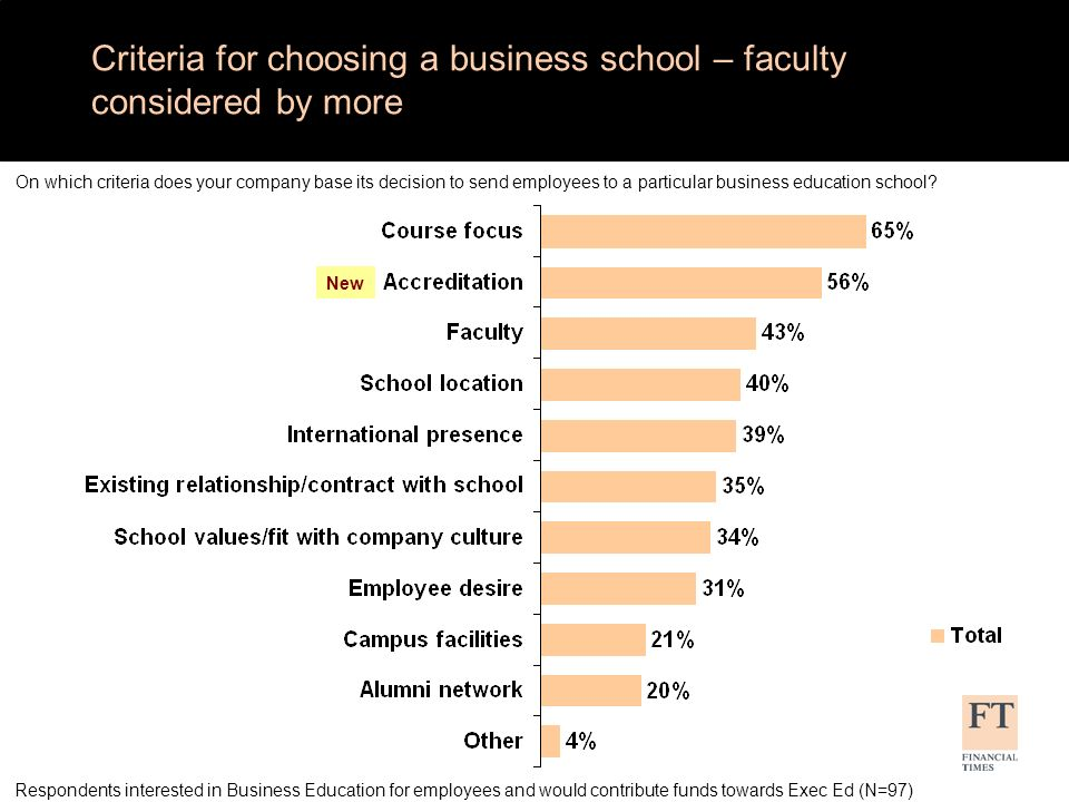 Criteria for choosing a programme – Faculty expertise considered by more Respondents interested in Business Education for employees and would contribute funds towards Exec Ed (N=97) On which criteria does your company base its decision to send employees to a particular business education programme.