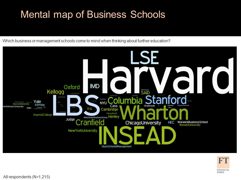 Mental map of Business Schools (excluding Harvard) Which business or management schools come to mind when thinking about further education.