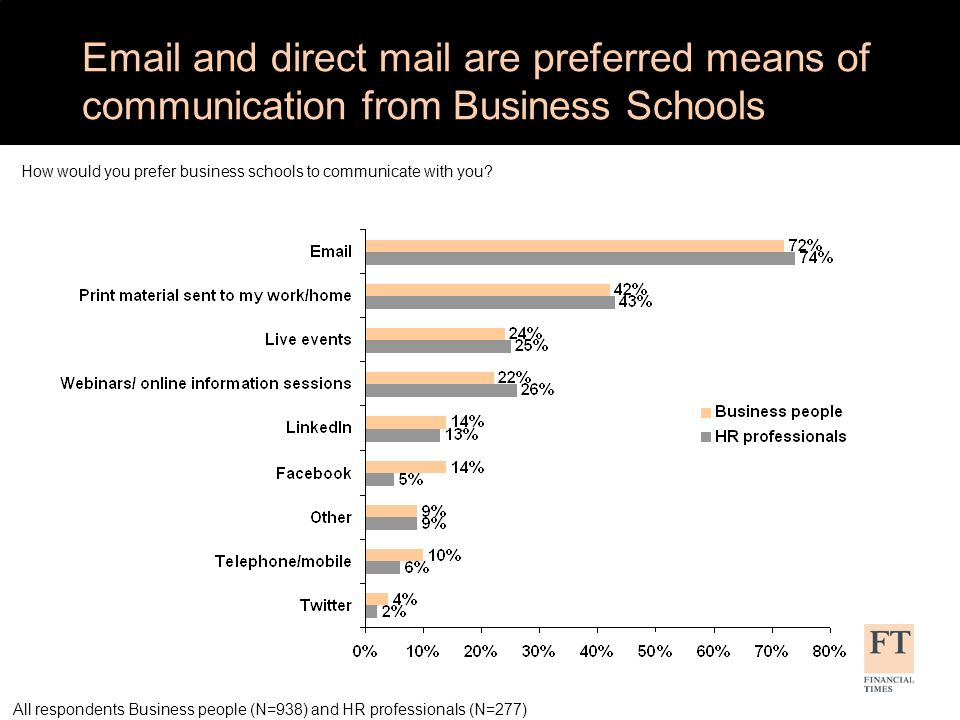 Communication preference by age How would you prefer business schools to communicate with you.