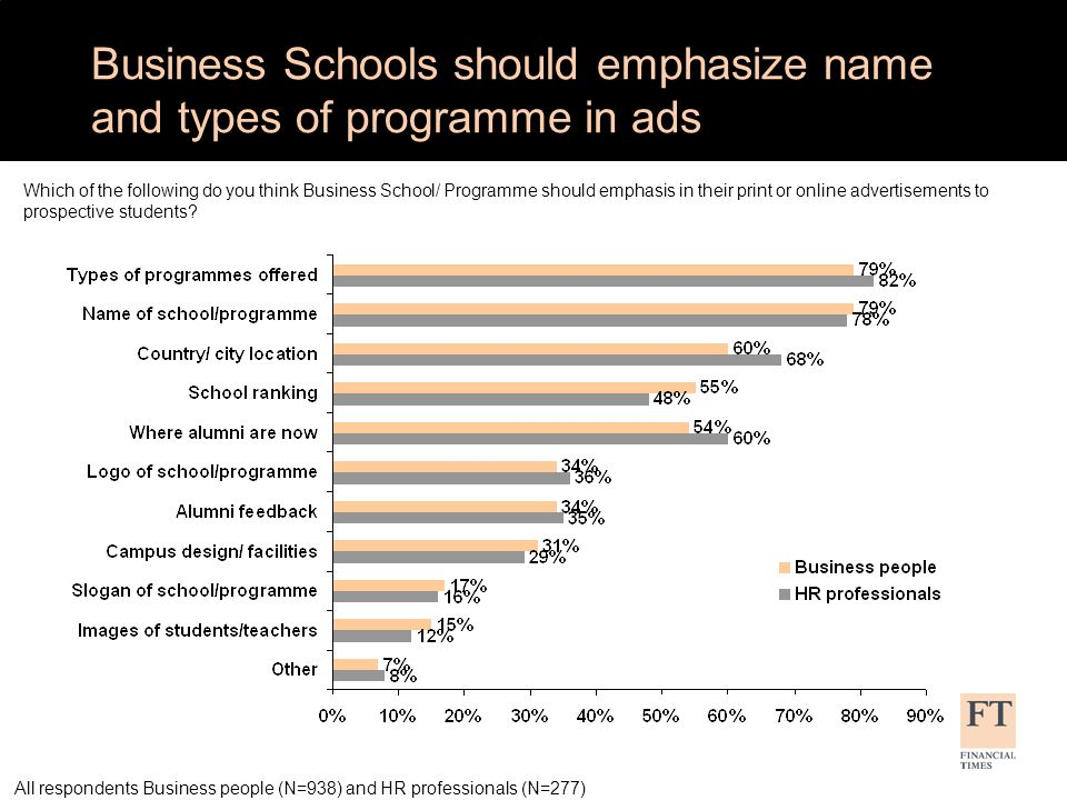 Advertising emphasis by age Which of the following do you think Business School/ Programme should emphasis in their print or online advertisements to prospective students.