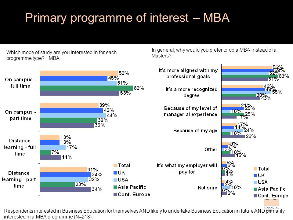 Full-time MBA preferred length of study What length of study are you interested in for a full-time MBA.