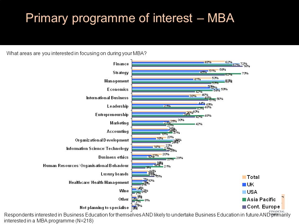 In general, why would you prefer to do a EMBA instead of a MBA.