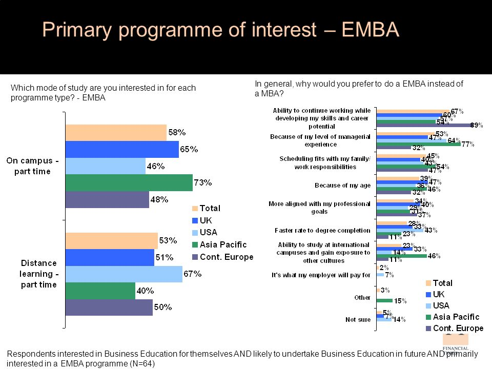 Preference for EMBA over MBA by Region In general, why would you prefer to do a EMBA instead of a MBA.