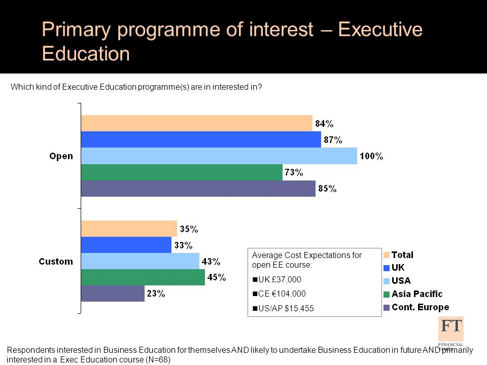 Respondents interested in Business Education for themselves AND likely to undertake Business Education in future AND primarily interested in a Exec Education course (N=68) Would you be willing to participate in an Executive Education course via distance learning (i.e.