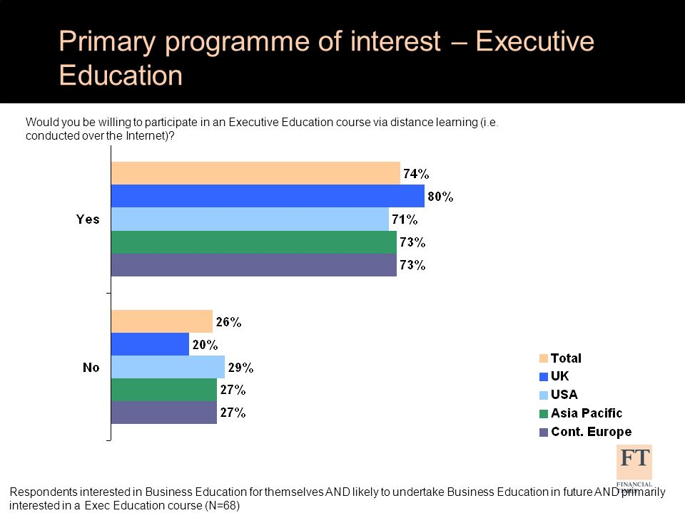 Respondents interested in Business Education for themselves AND likely to undertake Business Education in future AND primarily interested in a Exec Education course (N=68) On average, how much would you expect to spend on an open Executive Education course/programme.