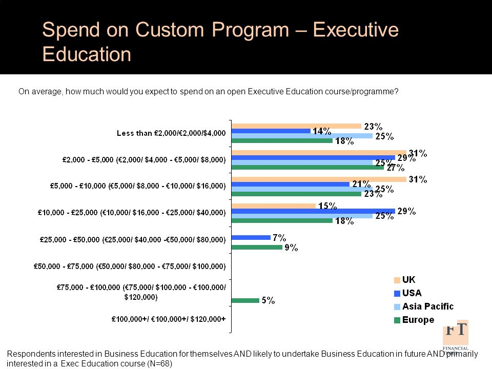 Respondents interested in Business Education for themselves AND likely to undertake Business Education in future AND primarily interested in a Exec Education course (N=68) Spend on Custom Program – Executive Education On average, how much would you expect to spend on an open Executive Education course/programme?