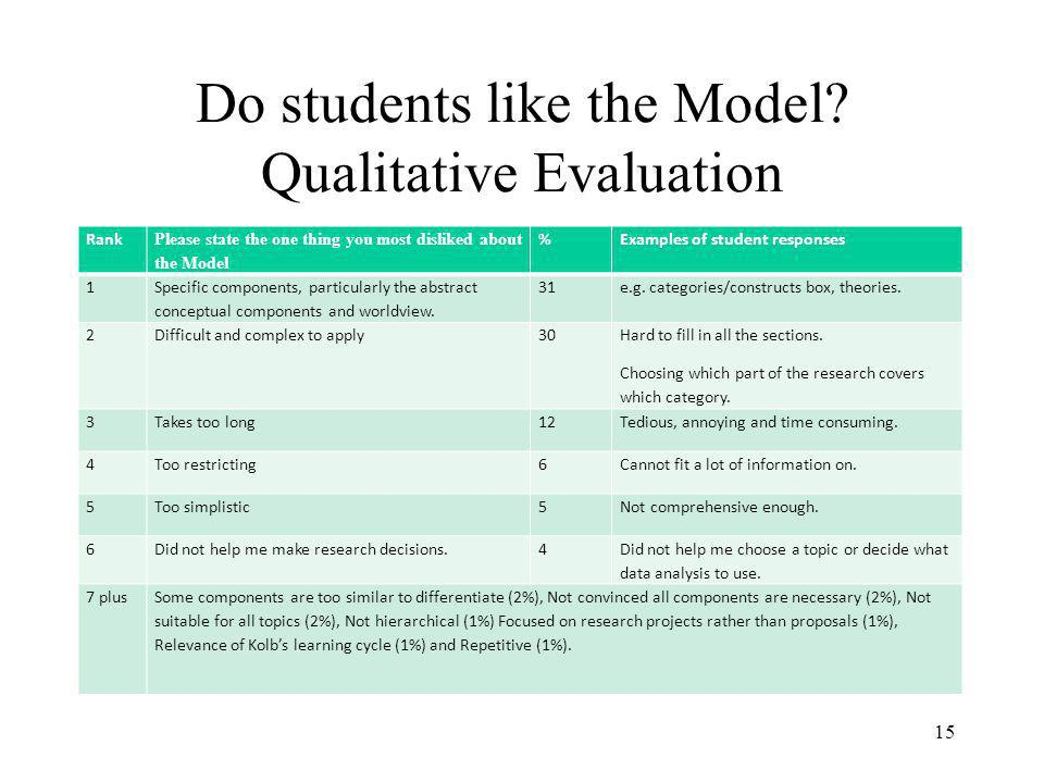 Further Developments Diagnostic questionnaire to identify issues students may find problematic in preparing research projects/proposals, based on Kolbs Learning Styles Inventory.