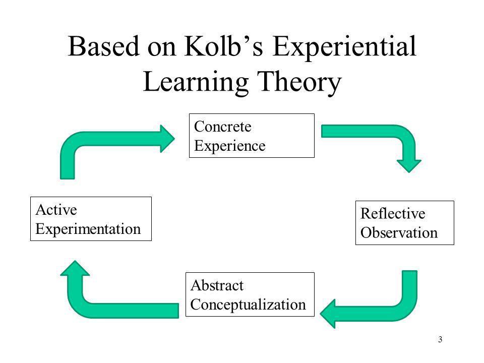 Why Use Kolbs Model.Covered in study skills modules.
