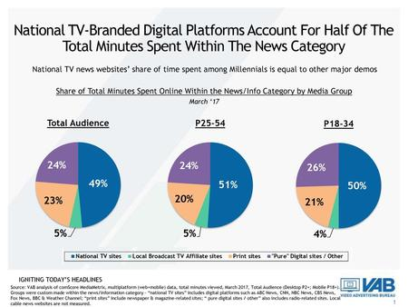 National TV-Branded Digital Platforms Account For Half Of The Total Minutes Spent Within The News Category National TV news websites' share of time spent.